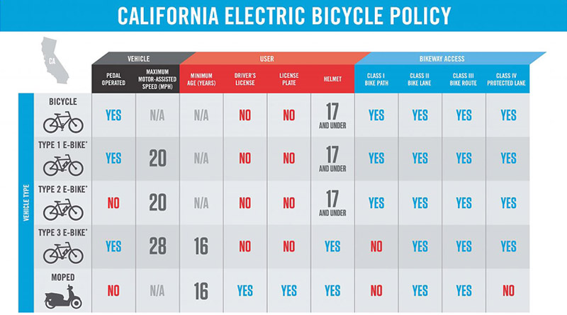 electric bicycle policy in california